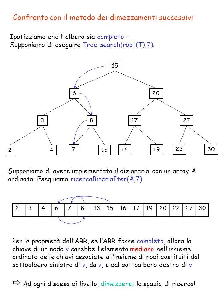 Nodo con un figlio 15 618 391720 24 13 10 7 Tree-Delete(T,k) z=Tree-search(root[T],k) If (z NIL) then If (left[z]=NIL) o (right[z]=NIL) then y z else y Tree-Successor(z) If (left[y] NIL) then x left[y] x = puntatore allunico figlio di z else x right[y] If (x NIL) then p[x] p[y] p[x] = puntatore al padre di z If (p[y] = NIL) se z era la radice then root[T] x la nuova radice è il figlio di z else if (y = left[p[y]]) altrimenti then left[p[y]] x crea connessione tra il padre di z else right[p[y]] x ed il figlio di z If (y z) then key[z] key[y] 5 T(n) = O(h)