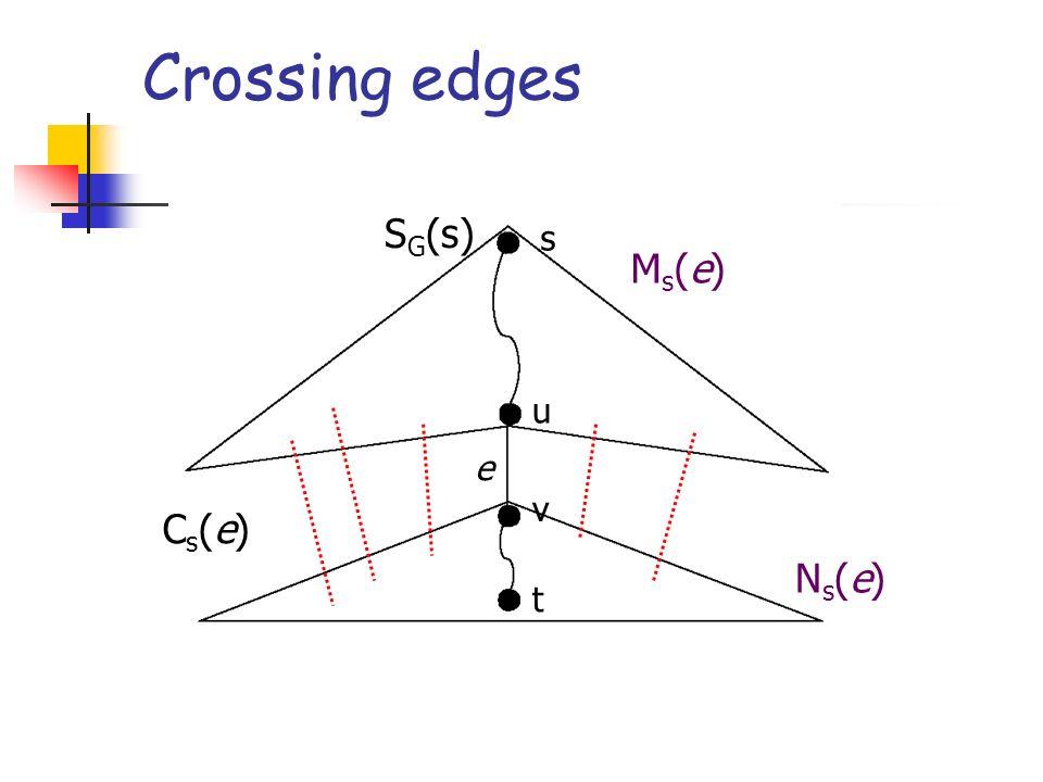 Crossing edges s u v t e Ms(e)Ms(e) Ns(e)Ns(e) S G (s) Cs(e)Cs(e)