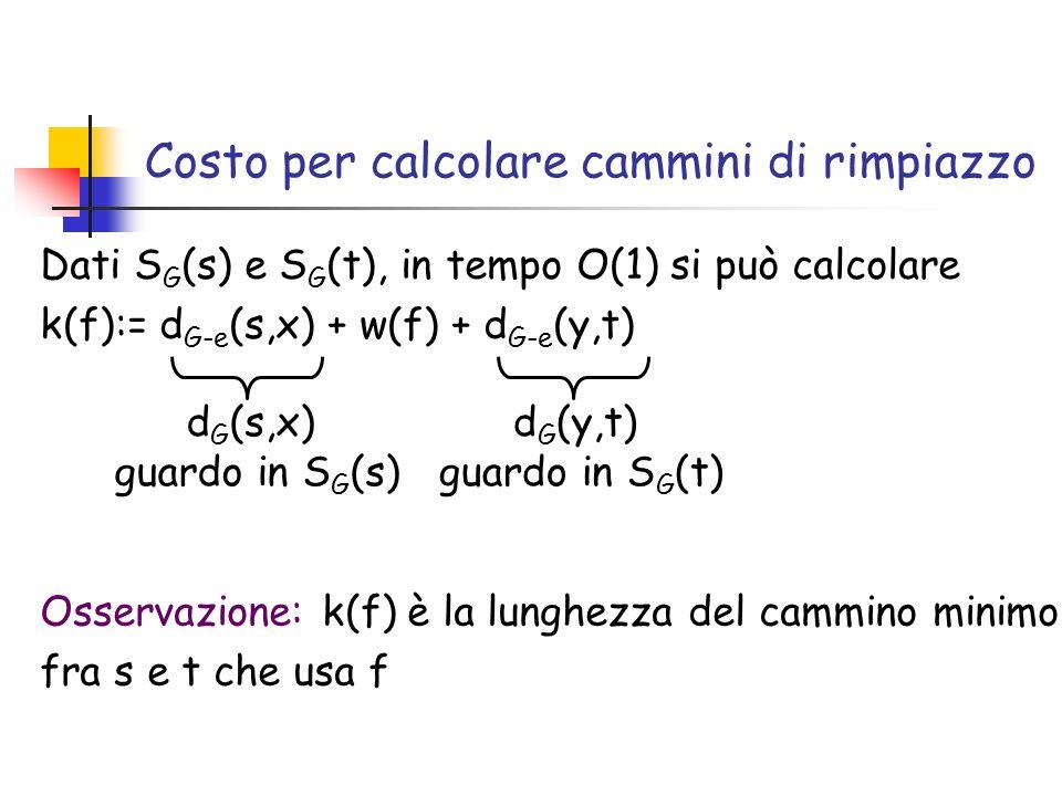 Costo per calcolare cammini di rimpiazzo Dati S G (s) e S G (t), in tempo O(1) si può calcolare k(f):= d G-e (s,x) + w(f) + d G-e (y,t) d G (s,x) guardo in S G (s) Osservazione: k(f) è la lunghezza del cammino minimo fra s e t che usa f d G (y,t) guardo in S G (t)
