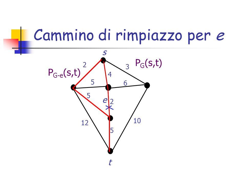 Ipotesi di lavoro n=|V|, m=|E| d G (s,t): distanza in G da s a t (somma dei pesi degli archi di P G (s,t)) I nodi s,t sono 2-edge connessi: cioè, esistono in G almeno 2 cammini tra s e t che sono disgiunti sugli archi per ogni arco e del cammino P G (s,t) che viene rimosso esiste almeno un cammino alternativo in G-e