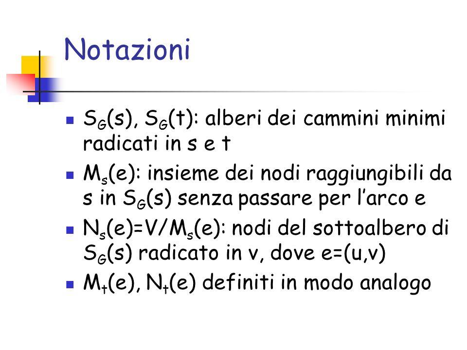Notazioni S G (s), S G (t): alberi dei cammini minimi radicati in s e t M s (e): insieme dei nodi raggiungibili da s in S G (s) senza passare per larco e N s (e)=V/M s (e): nodi del sottoalbero di S G (s) radicato in v, dove e=(u,v) M t (e), N t (e) definiti in modo analogo
