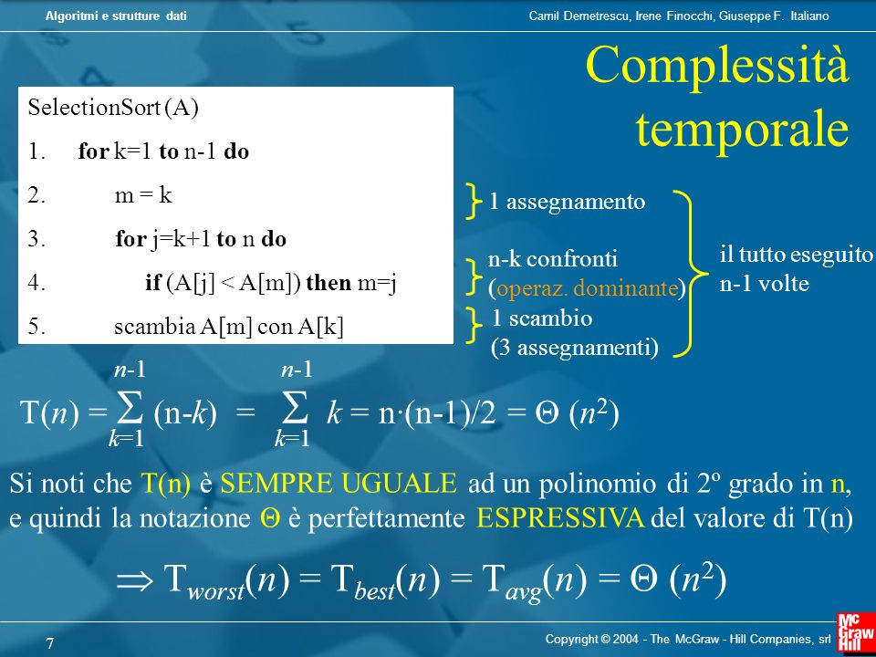 Lalgoritmo Bubble Sort risolve il problema dellordinamento seguendo la seguente strategia: 1) Si scorre la sequenza A[1],… …,A[n], eliminando inversioni contigue (in tal modo si porta il massimo degli n elementi considerati nella posizione A[n]); 2) Si scorre la sequenza A[1],……,A[n-1], eliminando inversioni contigue (in tal modo si porta il massimo degli n-1 elementi considerati nella posizione A[n- 1]) n-1) Si scorre la sequenza A[1],A[2], eliminando inversioni contigue (in tal modo si porta il massimo dei due elementi considerati nella posizione A[2]).