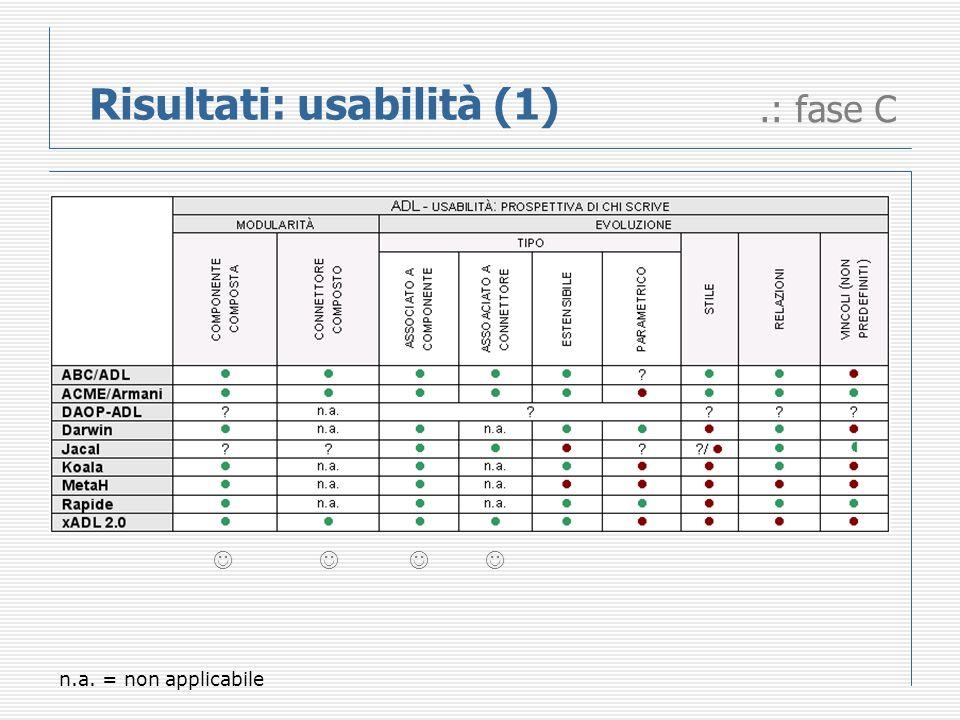 Risultati: usabilità (1).: fase C n.a. = non applicabile