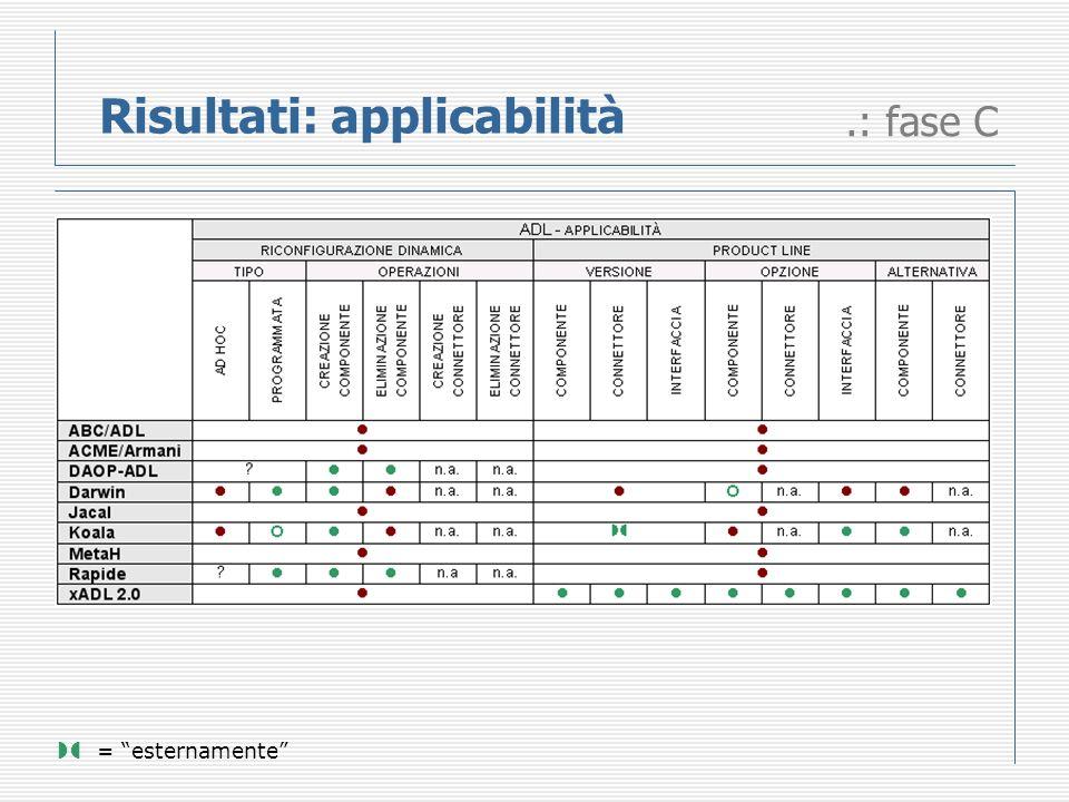 Risultati: applicabilità.: fase C = esternamente