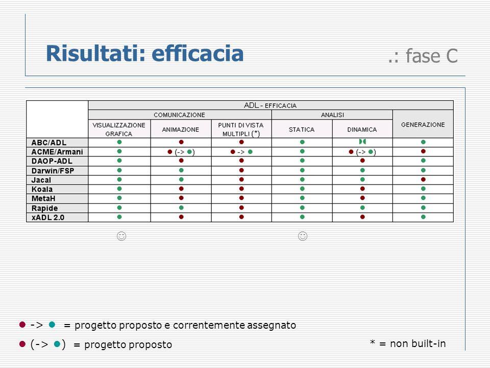 Risultati: efficacia.: fase C -> = progetto proposto e correntemente assegnato (-> ) = progetto proposto * = non built-in