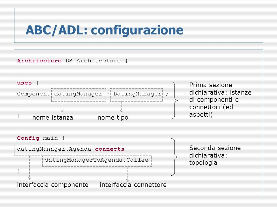 ABC/ADL: configurazione Architecture DS_Architecture { uses { Component datingManager : DatingManager ; … } Config main { datingManager.Agenda connects datingManagerToAgenda.Callee } nome istanzanome tipo interfaccia componente interfaccia connettore Prima sezione dichiarativa: istanze di componenti e connettori (ed aspetti) Seconda sezione dichiarativa: topologia