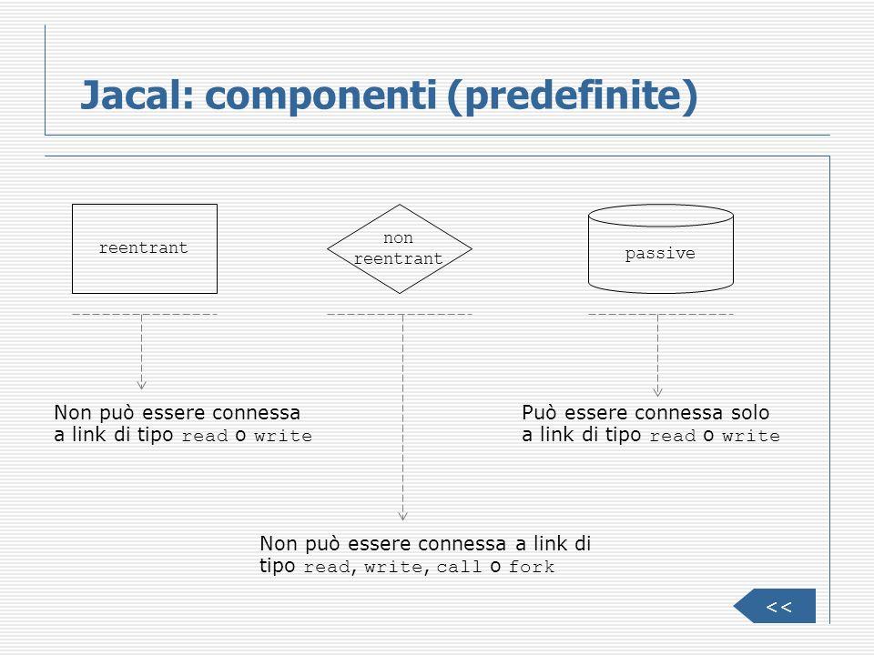 Jacal: componenti (predefinite) reentrant passive non reentrant Non può essere connessa a link di tipo read o write Non può essere connessa a link di tipo read, write, call o fork Può essere connessa solo a link di tipo read o write <<