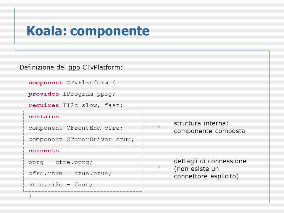 Koala: componente Definizione del tipo CTvPlatform: component CTvPlatform { provides IProgram pprg; requires II2c slow, fast; contains component CFrontEnd cfre; component CTunerDriver ctun; connects pprg – cfre.pprg; cfre.rtun – ctun.ptun; ctun.ri2c – fast; } struttura interna: componente composta dettagli di connessione (non esiste un connettore esplicito)