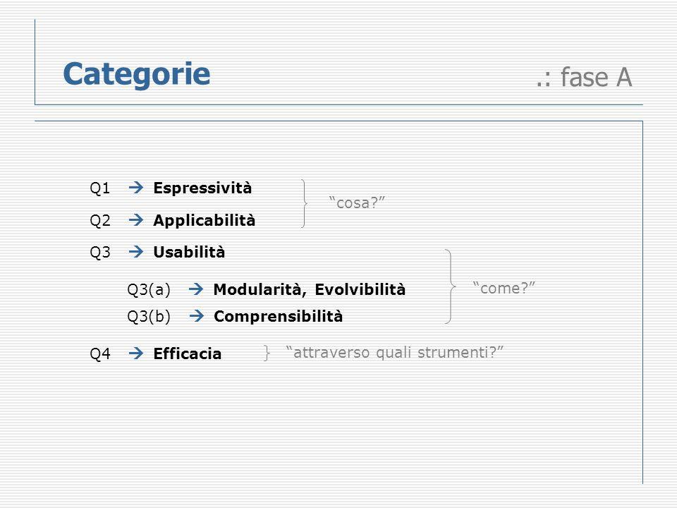 Categorie.: fase A Q1 Espressività Q2 Applicabilità Q3 Usabilità Q4 Efficacia Q3(a) Modularità, Evolvibilità Q3(b) Comprensibilità cosa.