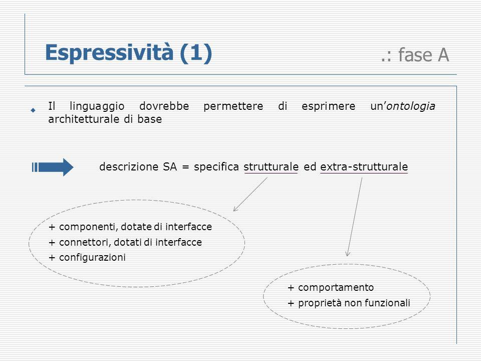 Espressività (1).: fase A descrizione SA = specifica strutturale ed extra-strutturale Il linguaggio dovrebbe permettere di esprimere unontologia architetturale di base + componenti, dotate di interfacce + connettori, dotati di interfacce + configurazioni + comportamento + proprietà non funzionali