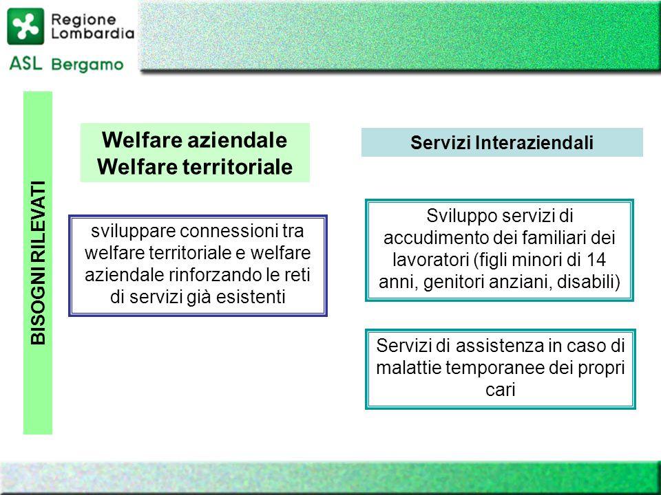 BISOGNI RILEVATI Welfare aziendale Welfare territoriale sviluppare connessioni tra welfare territoriale e welfare aziendale rinforzando le reti di ser