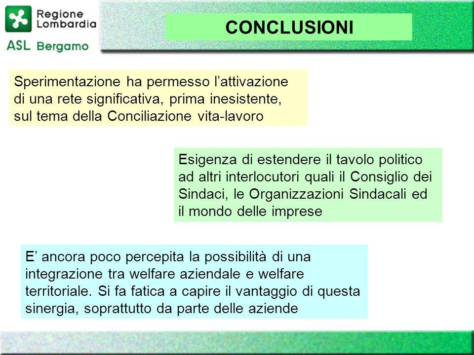 CONCLUSIONI Sperimentazione ha permesso lattivazione di una rete significativa, prima inesistente, sul tema della Conciliazione vita-lavoro Esigenza d