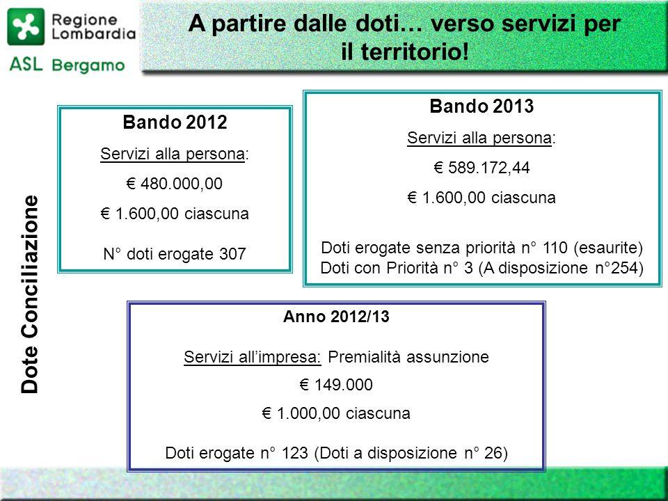 Bando 2012 Servizi alla persona: 480.000,00 1.600,00 ciascuna N° doti erogate 307 A partire dalle doti… verso servizi per il territorio! Bando 2013 Se