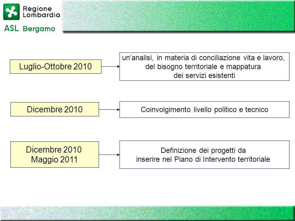 Luglio-Ottobre 2010 Dicembre 2010 Maggio 2011 unanalisi, in materia di conciliazione vita e lavoro, del bisogno territoriale e mappatura dei servizi e