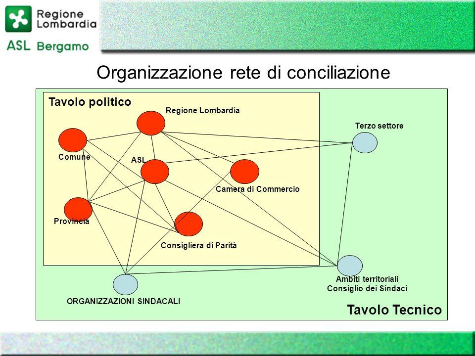 Tavolo Tecnico Tavolo politico ASL Consigliera di Parità Regione Lombardia Provincia Comune Camera di Commercio Terzo settore Ambiti territoriali Cons
