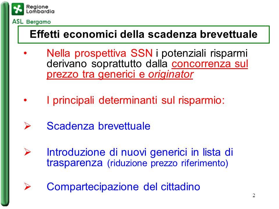3 Andamento dellincidenza per spesa e DDD dei farmaci a brevetto scaduto in Italia Fonte: elaborazione da dati OsMed