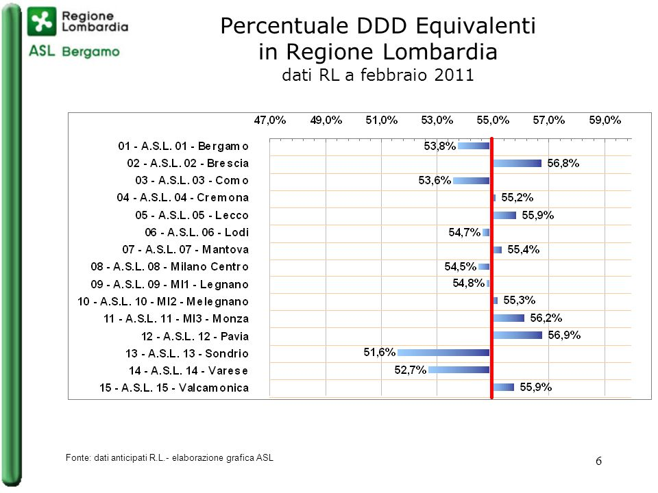 6 Percentuale DDD Equivalenti in Regione Lombardia dati RL a febbraio 2011 Fonte: dati anticipati R.L.- elaborazione grafica ASL