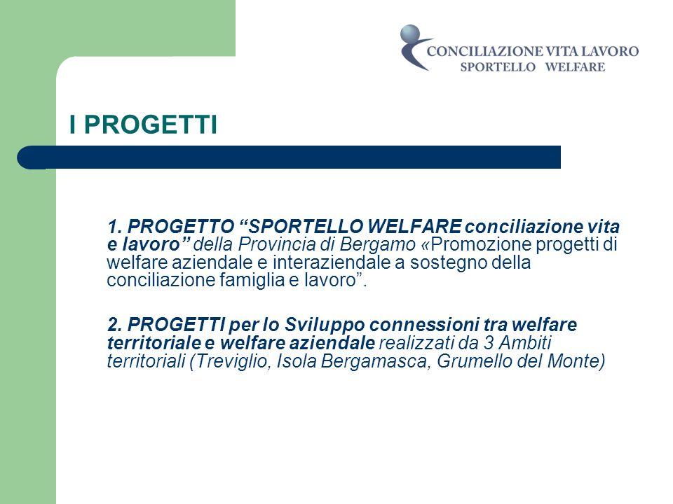I PROGETTI 1. PROGETTO SPORTELLO WELFARE conciliazione vita e lavoro della Provincia di Bergamo «Promozione progetti di welfare aziendale e interazien