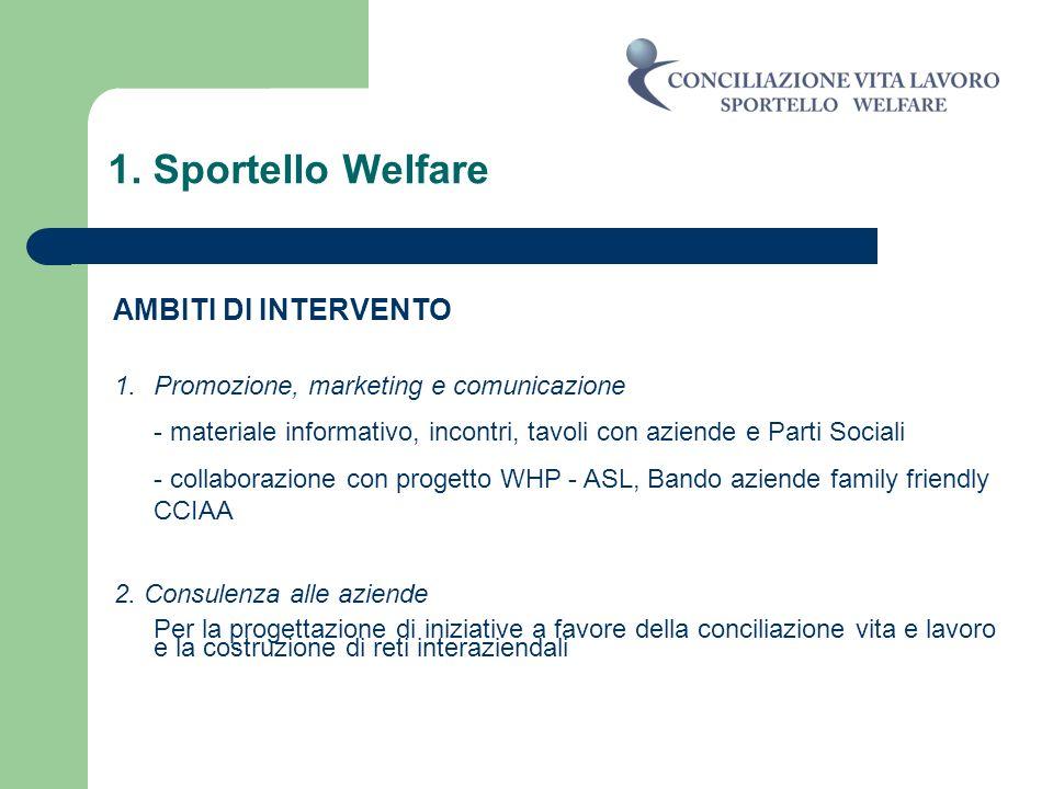 1. Sportello Welfare AMBITI DI INTERVENTO 1.Promozione, marketing e comunicazione - materiale informativo, incontri, tavoli con aziende e Parti Social