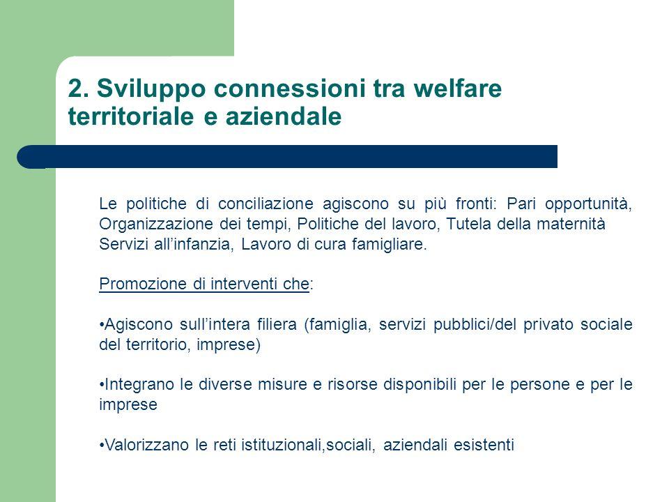 2. Sviluppo connessioni tra welfare territoriale e aziendale Le politiche di conciliazione agiscono su più fronti: Pari opportunità, Organizzazione de