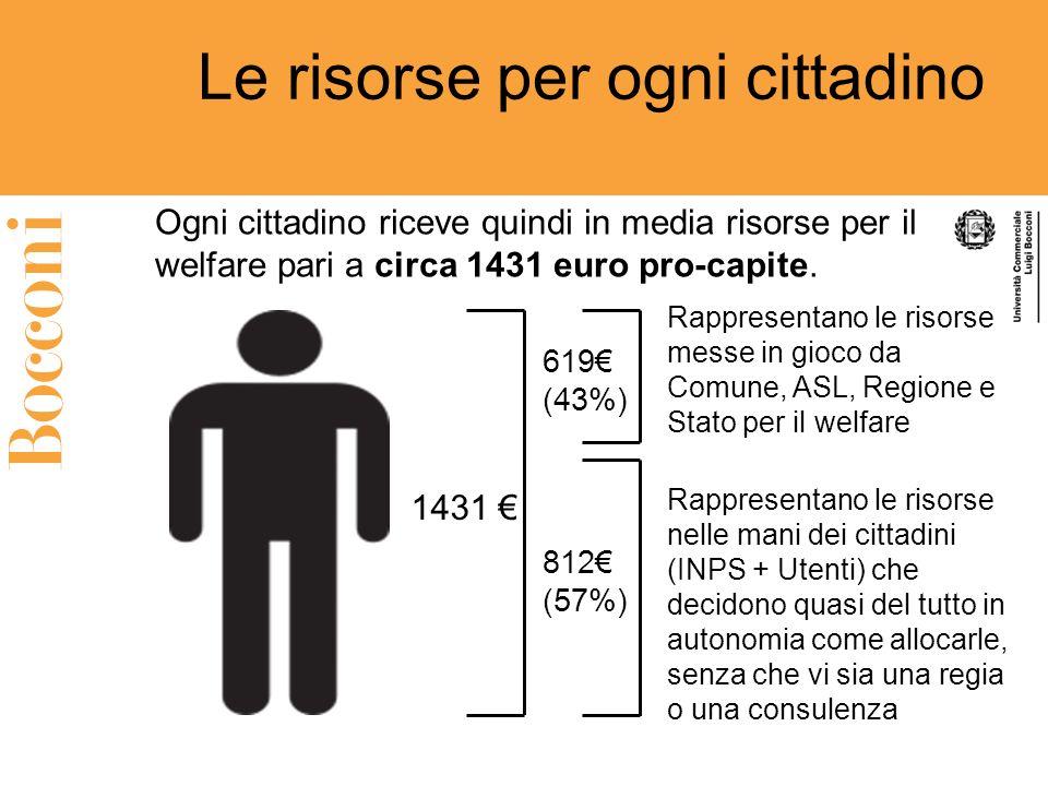 Le risorse per ogni cittadino Ogni cittadino riceve quindi in media risorse per il welfare pari a circa 1431 euro pro-capite. 1431 812 (57%) Rappresen