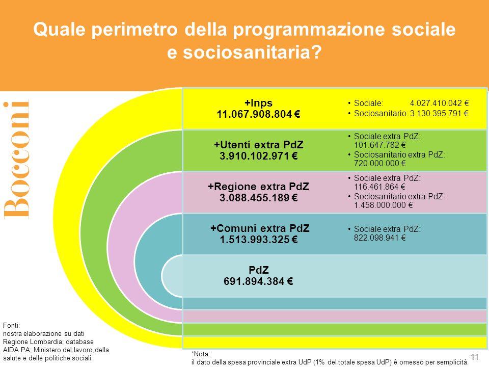 11 *Nota: il dato della spesa provinciale extra UdP (1% del totale spesa UdP) è omesso per semplicità. Fonti: nostra elaborazione su dati Regione Lomb