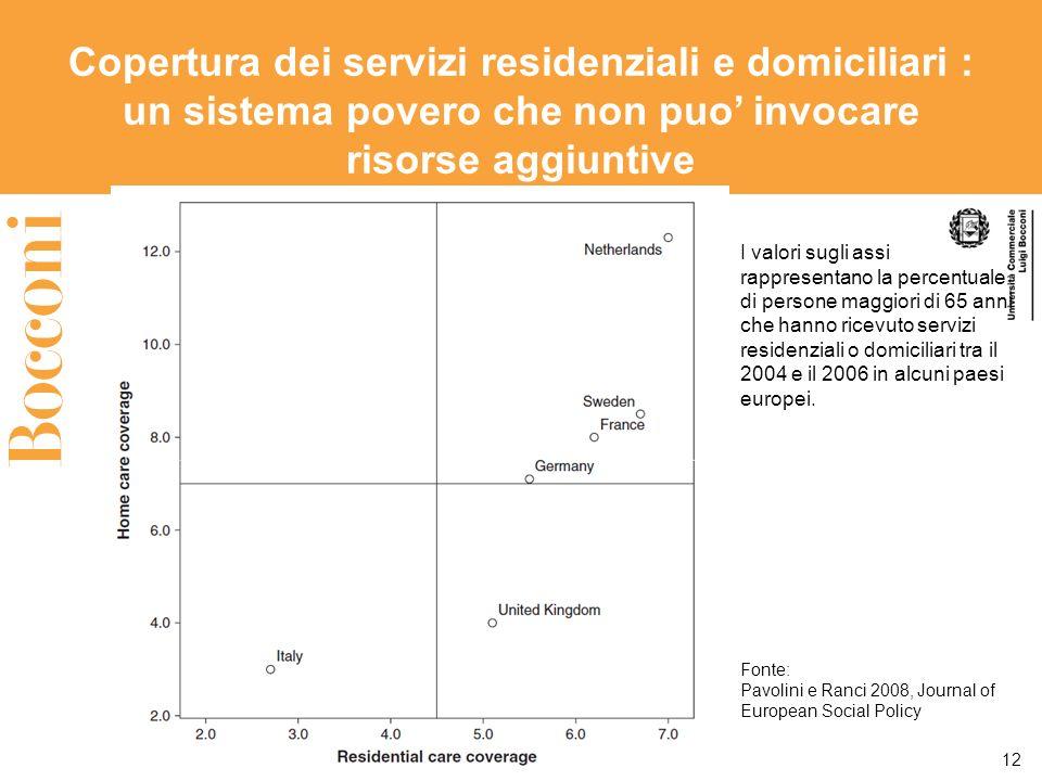 Copertura dei servizi residenziali e domiciliari : un sistema povero che non puo invocare risorse aggiuntive 12 Fonte: Pavolini e Ranci 2008, Journal