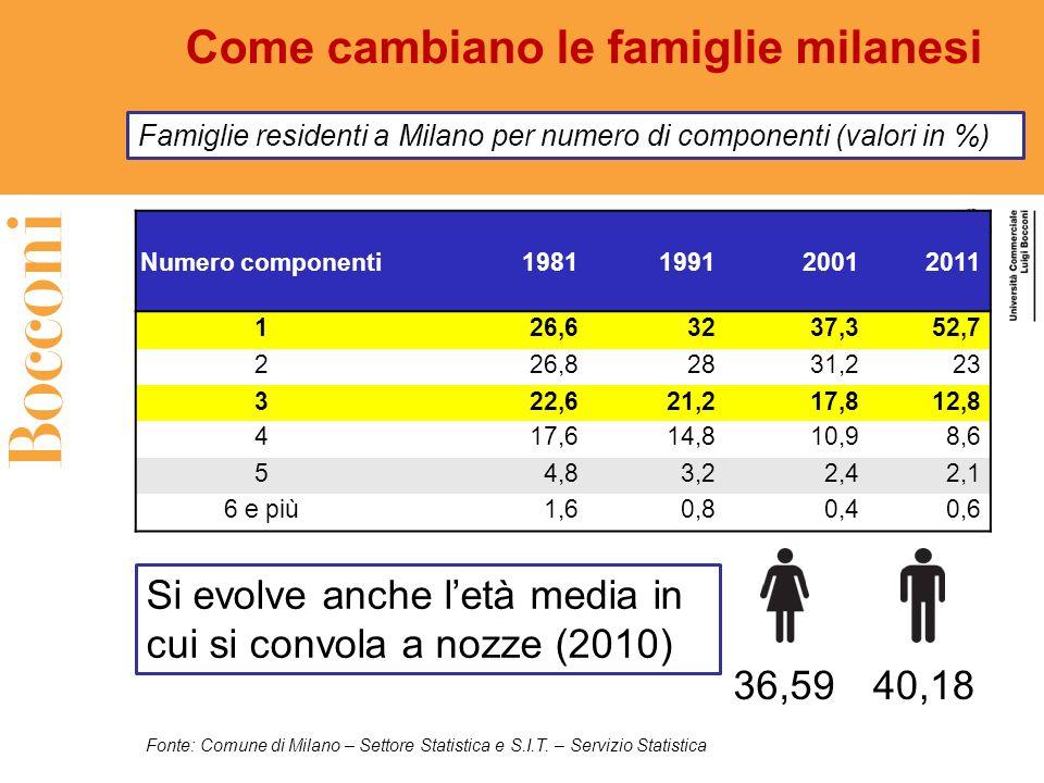 Come cambiano le famiglie milanesi Famiglie residenti a Milano per numero di componenti (valori in %) Si evolve anche letà media in cui si convola a n