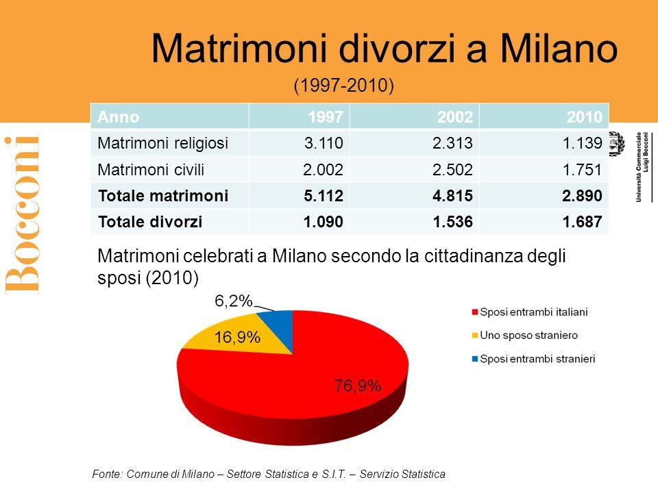 Matrimoni divorzi a Milano Anno199720022010 Matrimoni religiosi3.1102.3131.139 Matrimoni civili2.0022.5021.751 Totale matrimoni5.1124.8152.890 Totale