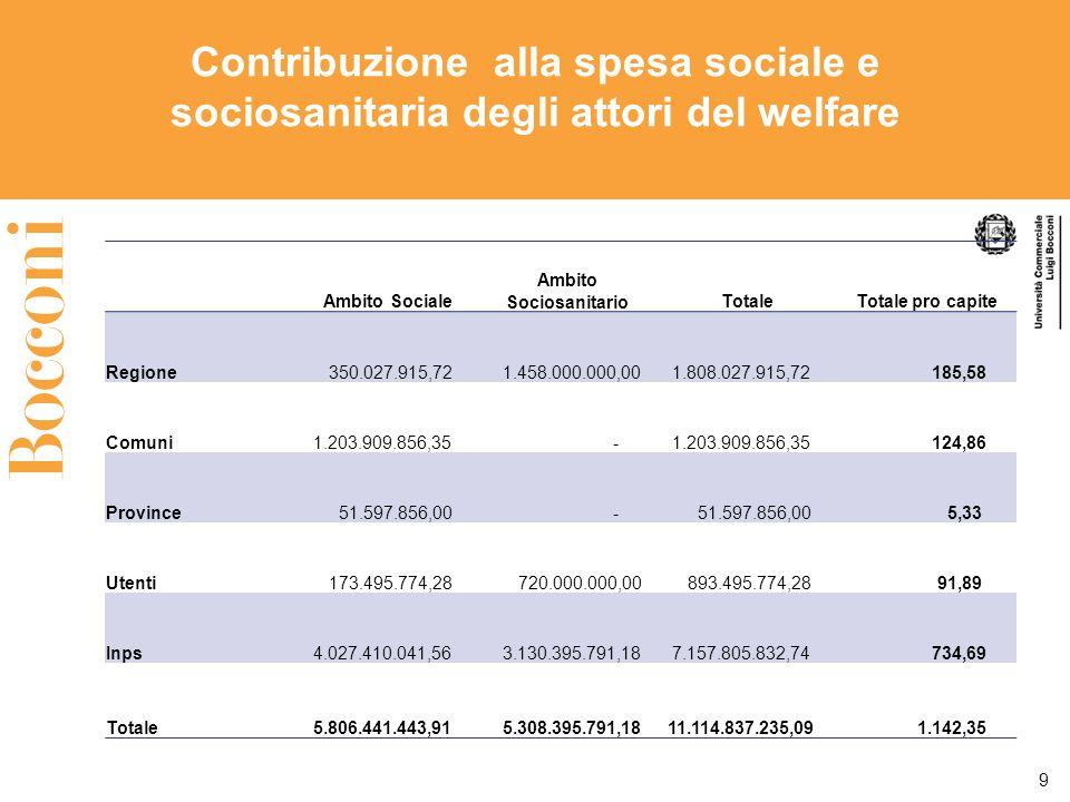 9 Contribuzione alla spesa sociale e sociosanitaria degli attori del welfare Ambito Sociale Ambito SociosanitarioTotaleTotale pro capite Regione 350.0