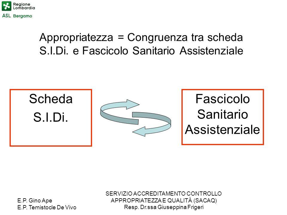E.P. Gino Ape E.P. Temistocle De Vivo SERVIZIO ACCREDITAMENTO CONTROLLO APPROPRIATEZZA E QUALITÀ (SACAQ) Resp. Dr.ssa Giuseppina Frigeri Appropriatezz