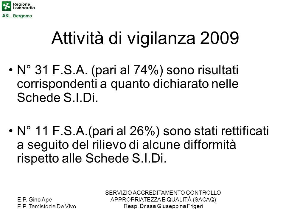 E.P. Gino Ape E.P. Temistocle De Vivo SERVIZIO ACCREDITAMENTO CONTROLLO APPROPRIATEZZA E QUALITÀ (SACAQ) Resp. Dr.ssa Giuseppina Frigeri N° 31 F.S.A.
