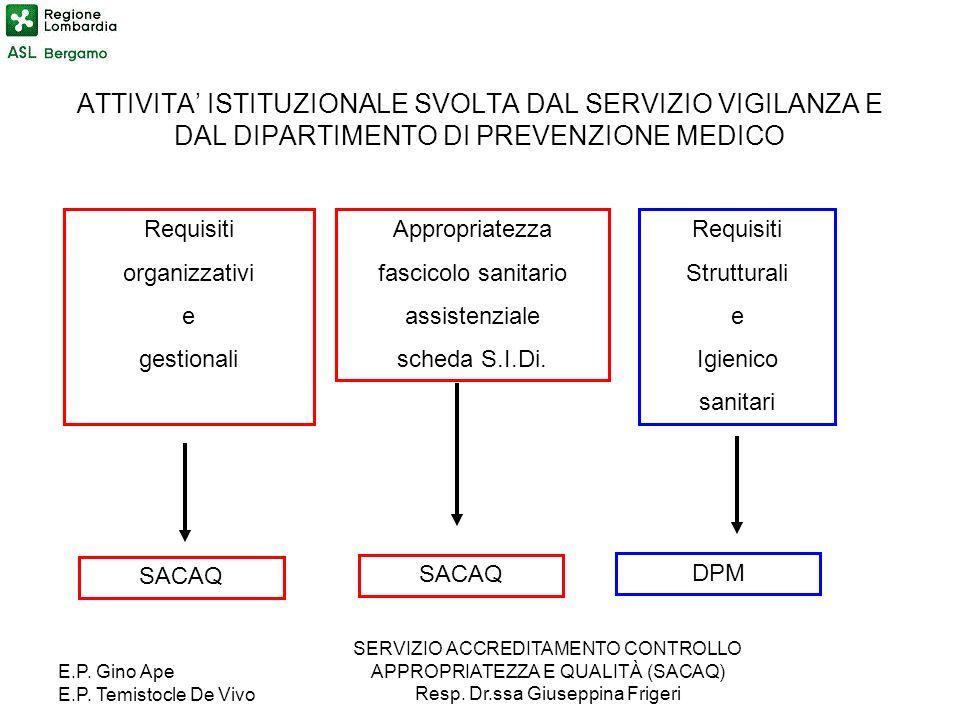 E.P. Gino Ape E.P. Temistocle De Vivo SERVIZIO ACCREDITAMENTO CONTROLLO APPROPRIATEZZA E QUALITÀ (SACAQ) Resp. Dr.ssa Giuseppina Frigeri ATTIVITA ISTI