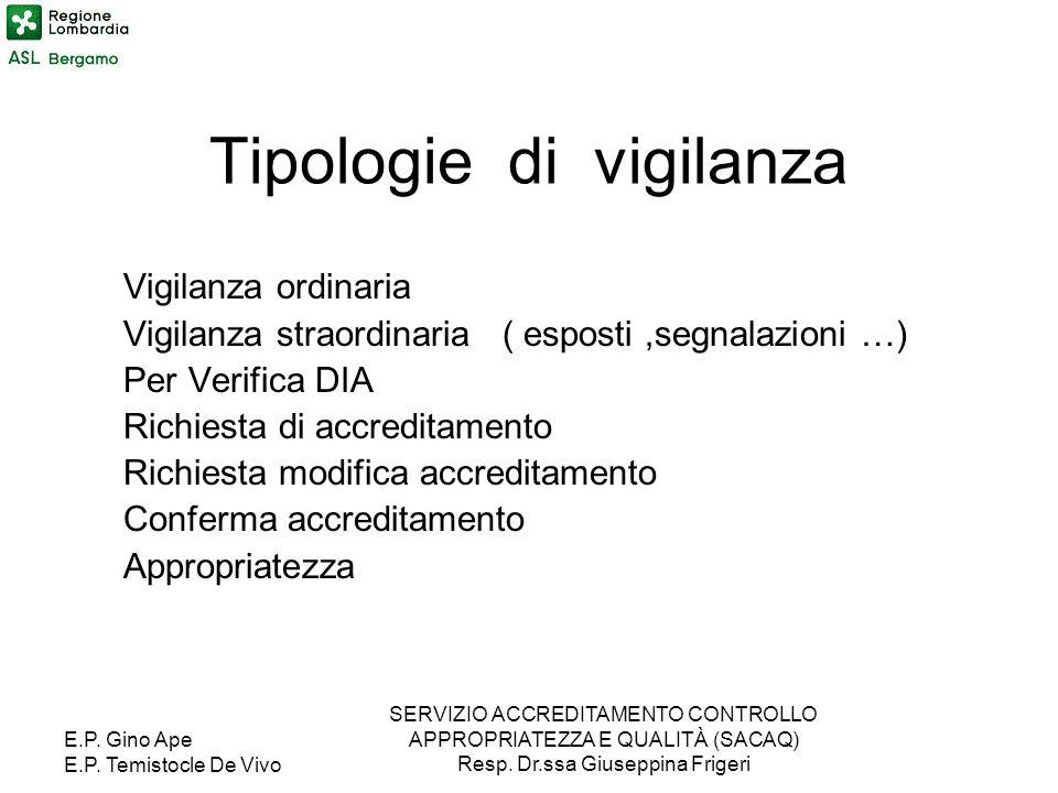 E.P. Gino Ape E.P. Temistocle De Vivo SERVIZIO ACCREDITAMENTO CONTROLLO APPROPRIATEZZA E QUALITÀ (SACAQ) Resp. Dr.ssa Giuseppina Frigeri Tipologie di