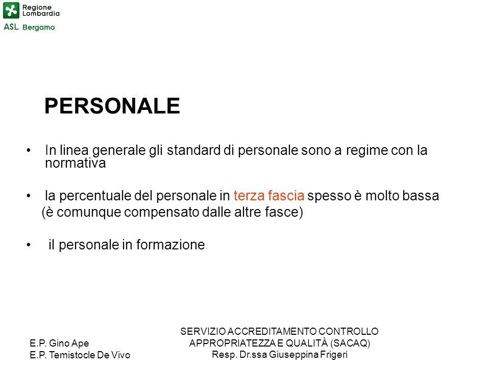 E.P. Gino Ape E.P. Temistocle De Vivo SERVIZIO ACCREDITAMENTO CONTROLLO APPROPRIATEZZA E QUALITÀ (SACAQ) Resp. Dr.ssa Giuseppina Frigeri PERSONALE In
