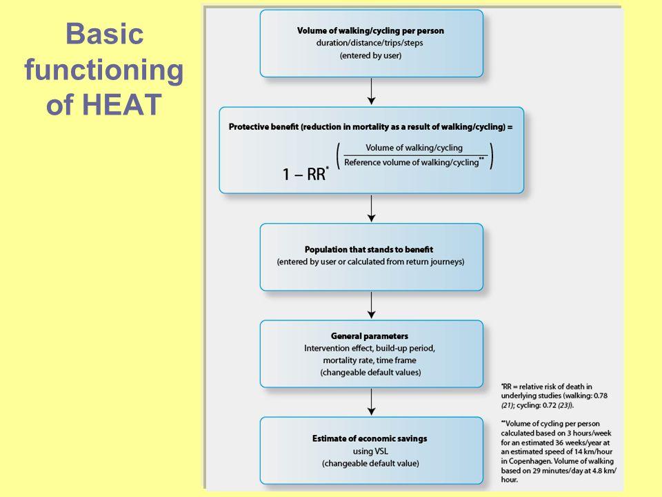 Basic functioning of HEAT