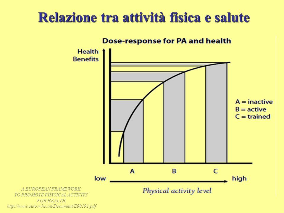 Relazione tra attività fisica e salute A EUROPEAN FRAMEWORK TO PROMOTE PHYSICAL ACTIVITY FOR HEALTH http://www.euro.who.int/Document/E90191.pdf