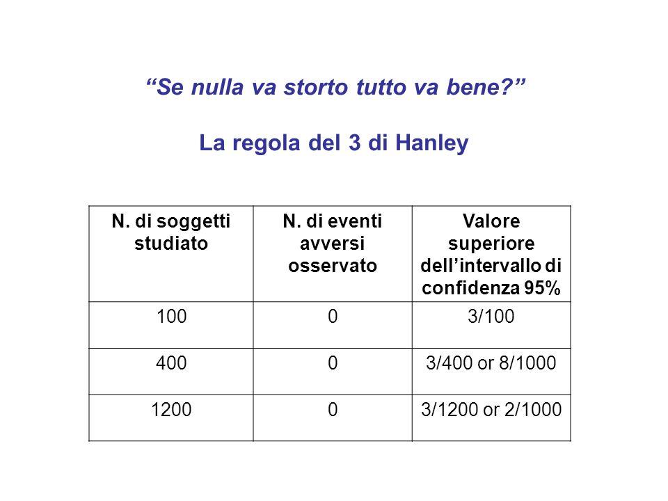 Se nulla va storto tutto va bene? La regola del 3 di Hanley N. di soggetti studiato N. di eventi avversi osservato Valore superiore dellintervallo di