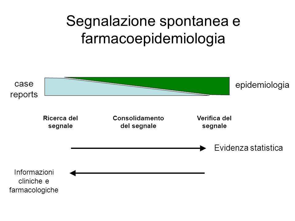 Segnalazione spontanea e farmacoepidemiologia Evidenza statistica Informazioni cliniche e farmacologiche Ricerca del segnale epidemiologia case report