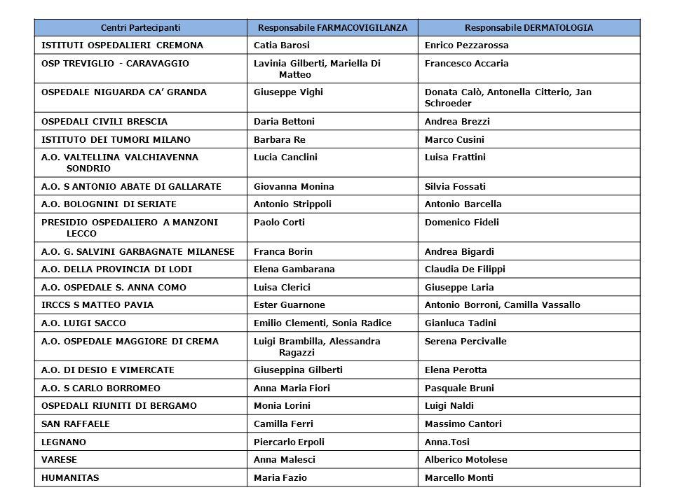 Centri PartecipantiResponsabile FARMACOVIGILANZAResponsabile DERMATOLOGIA ISTITUTI OSPEDALIERI CREMONACatia BarosiEnrico Pezzarossa OSP TREVIGLIO - CA