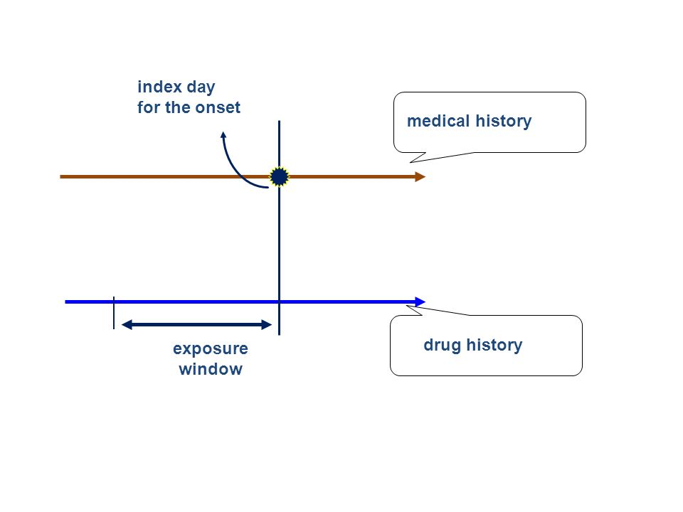 medical history drug history index day for the onset exposure window