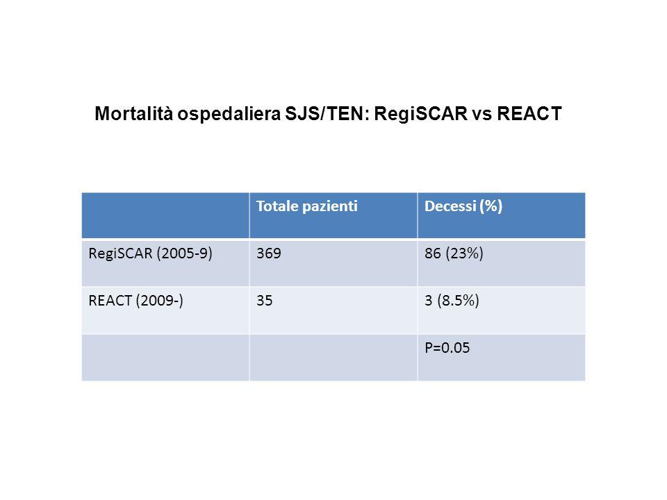 Totale pazientiDecessi (%) RegiSCAR (2005-9)36986 (23%) REACT (2009-)353 (8.5%) P=0.05 Mortalità ospedaliera SJS/TEN: RegiSCAR vs REACT