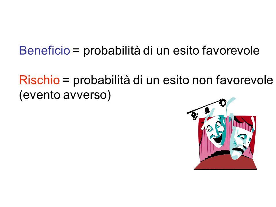 Beneficio = probabilità di un esito favorevole Rischio = probabilità di un esito non favorevole (evento avverso)