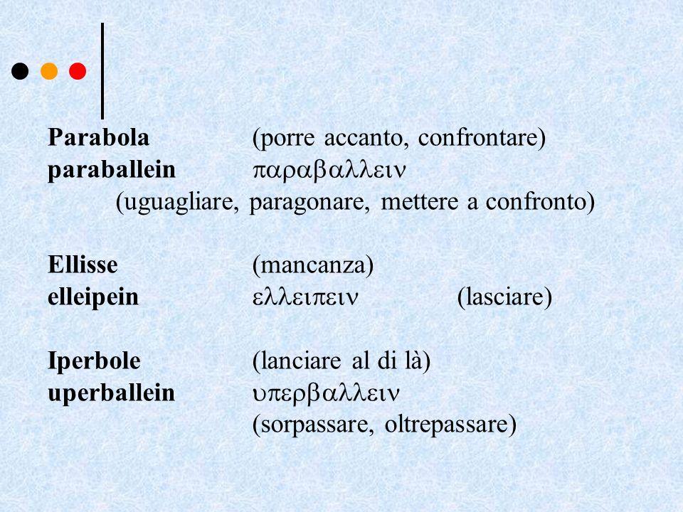 Parabola (porre accanto, confrontare) paraballein (uguagliare, paragonare, mettere a confronto) Ellisse (mancanza) elleipein (lasciare) Iperbole(lanci
