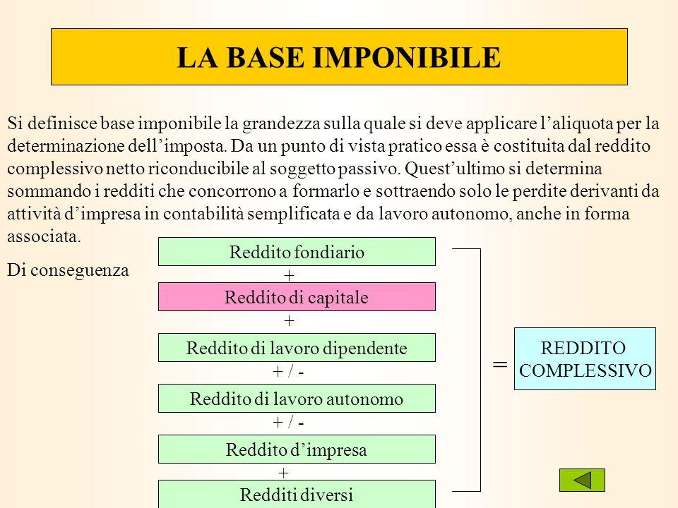 LA BASE IMPONIBILE Si definisce base imponibile la grandezza sulla quale si deve applicare laliquota per la determinazione dellimposta.