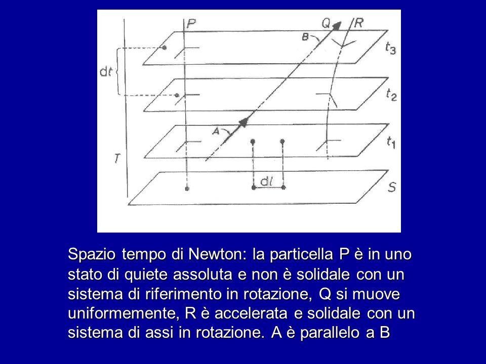 Spazio tempo di Newton: la particella P è in uno stato di quiete assoluta e non è solidale con un sistema di riferimento in rotazione, Q si muove unif
