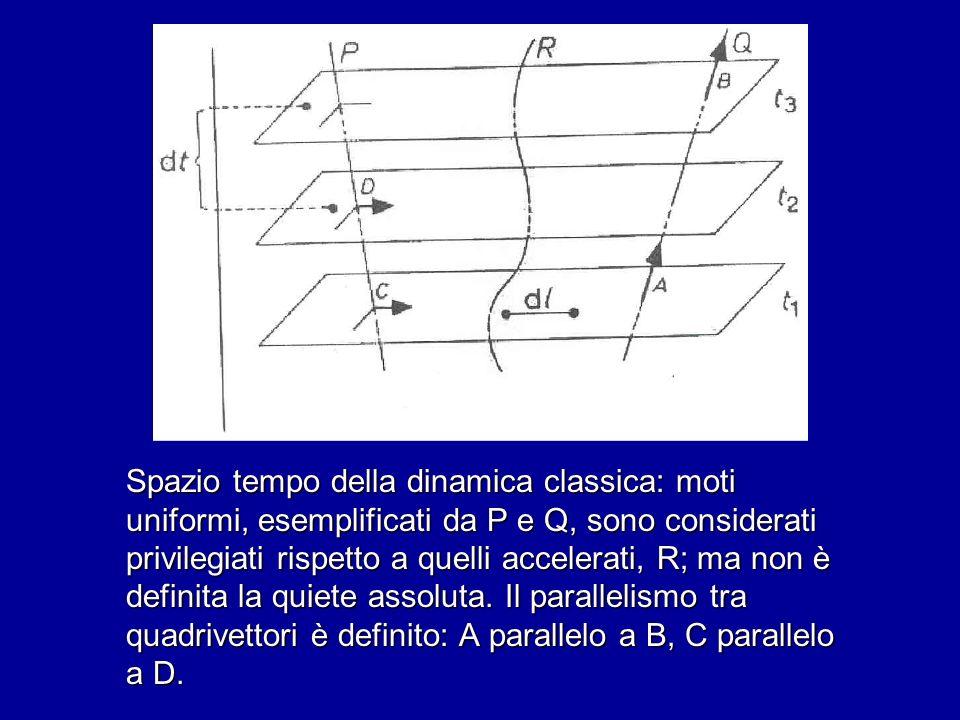 Spazio tempo della dinamica classica: moti uniformi, esemplificati da P e Q, sono considerati privilegiati rispetto a quelli accelerati, R; ma non è d