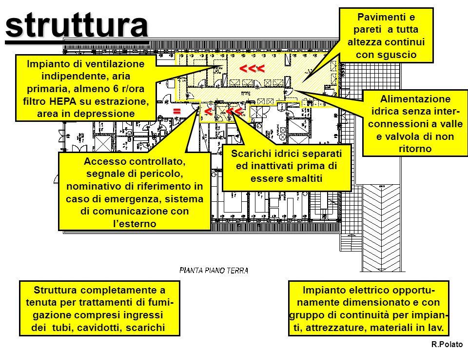 struttura Impianto di ventilazione indipendente, aria primaria, almeno 6 r/ora filtro HEPA su estrazione, area in depressione Pavimenti e pareti a tut
