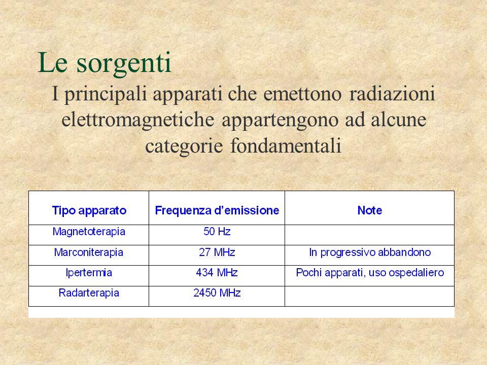 Le sorgenti I principali apparati che emettono radiazioni elettromagnetiche appartengono ad alcune categorie fondamentali