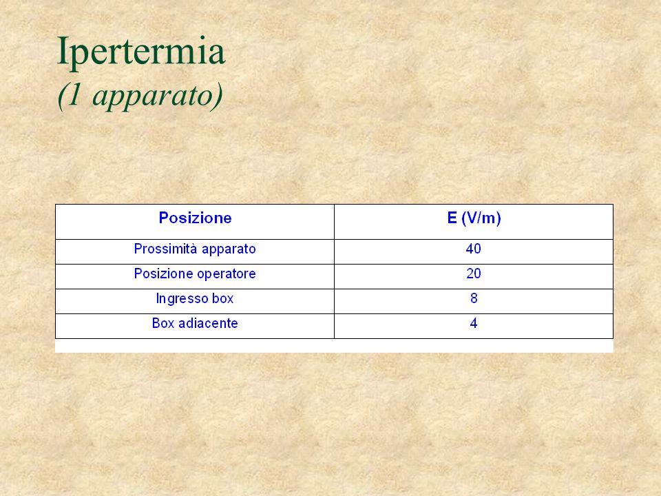 Ipertermia (1 apparato)